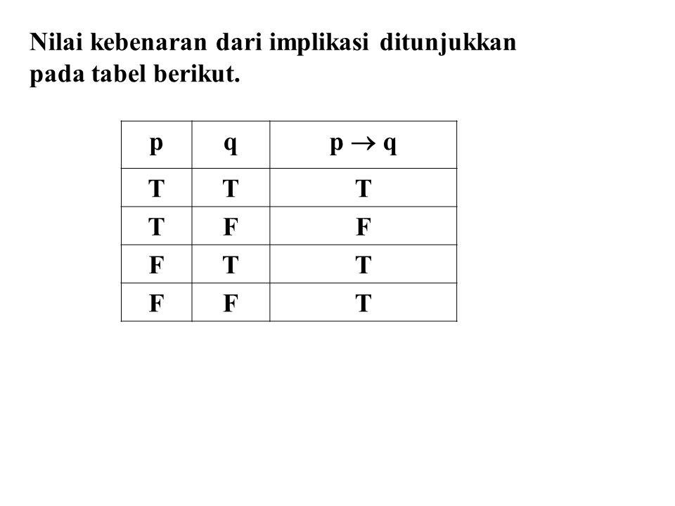 Nilai kebenaran dari implikasi ditunjukkan pada tabel berikut. pq p  q TTT TFF FTT FFT