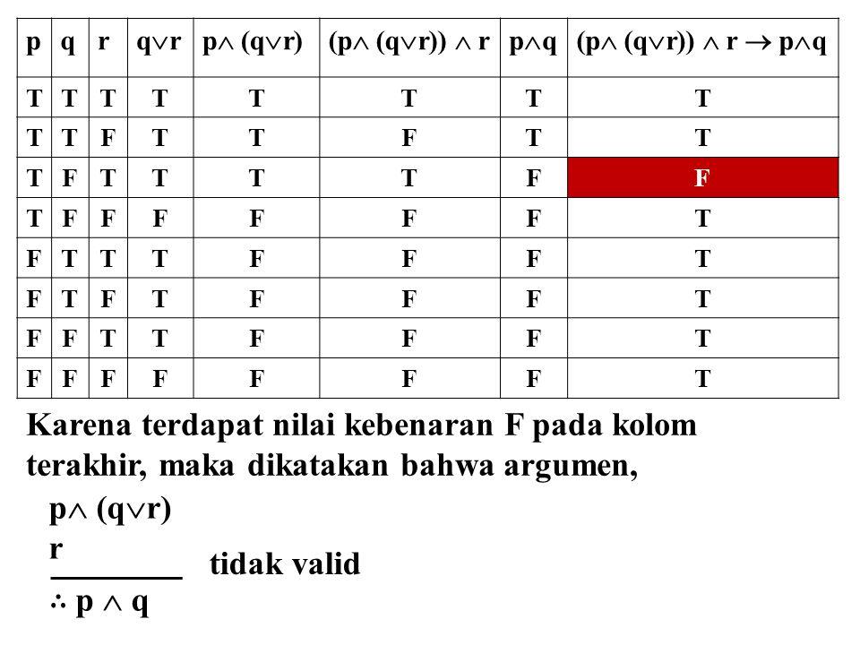 pqr qrqrp  (q  r)(p  (q  r))  rpqpq(p  (q  r))  r  p  q TTTTTTTT TTFTTFTT TFTTTTFF TFFFFFFT FTTTFFFT FTFTFFFT FFTTFFFT FFFFFFFT Karena t