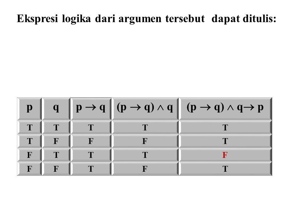 Ekspresi logika dari argumen tersebut dapat ditulis: p  q q ∴ p (p  q)  q  p pq p  q(p  q)  q(p  q)  q  p TTTTT TFFFT FTTTF FFTFT