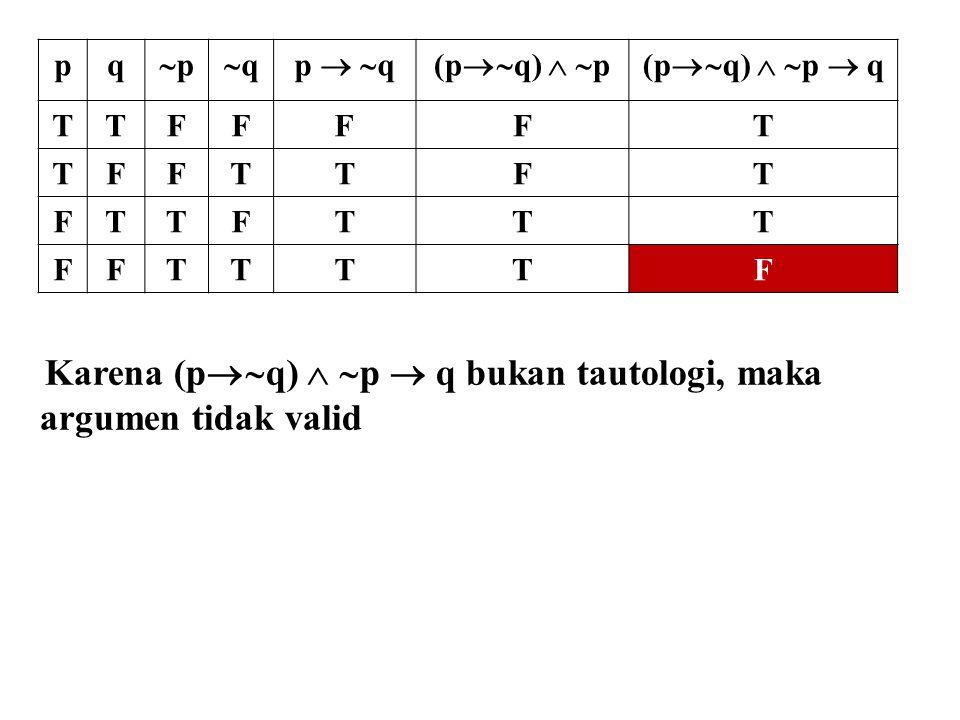 pq pp qqp   q(p  q)   p(p  q)   p  q TTFFFFT TFFTTFT FTTFTTT FFTTTTF Karena (p  q)   p  q bukan tautologi, maka argumen tidak vali