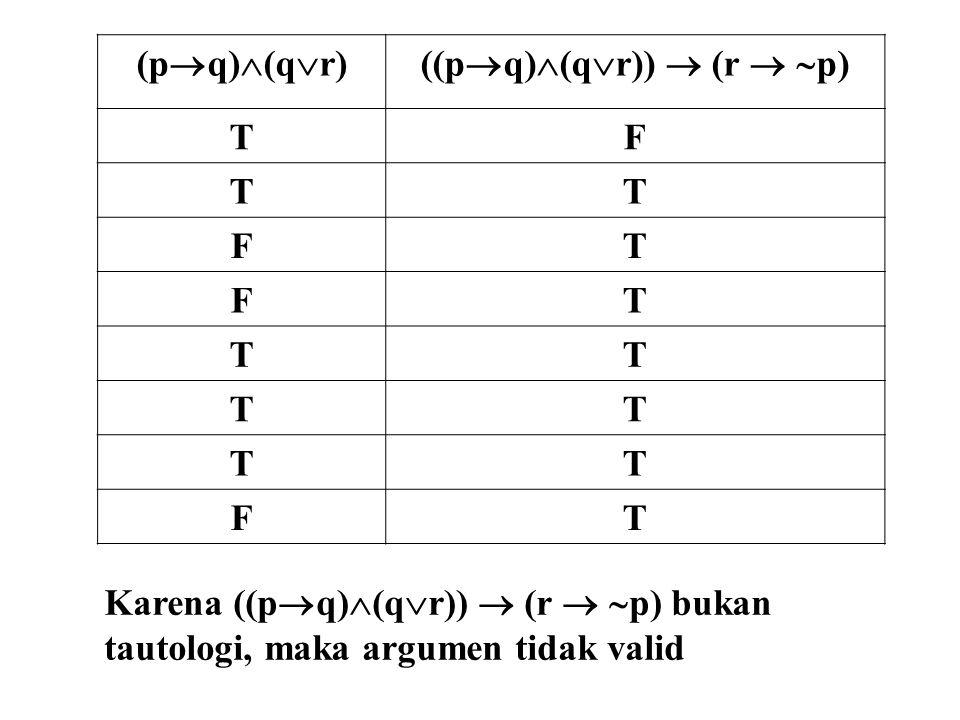 (p  q)  (q  r)((p  q)  (q  r))  (r   p) TF TT FT FT TT TT TT FT Karena ((p  q)  (q  r))  (r   p) bukan tautologi, maka argumen tidak va