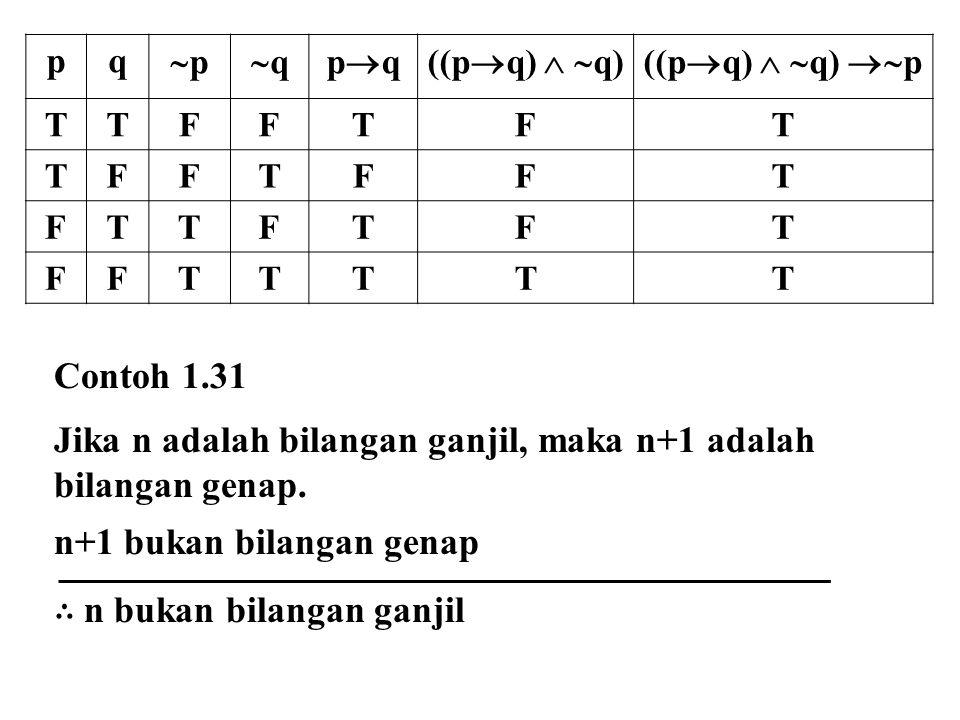 pq pp qqpqpq((p  q)   q)((p  q)   q)  p TTFFTFT TFFTFFT FTTFTFT FFTTTTT Contoh 1.31 Jika n adalah bilangan ganjil, maka n+1 adalah bilan