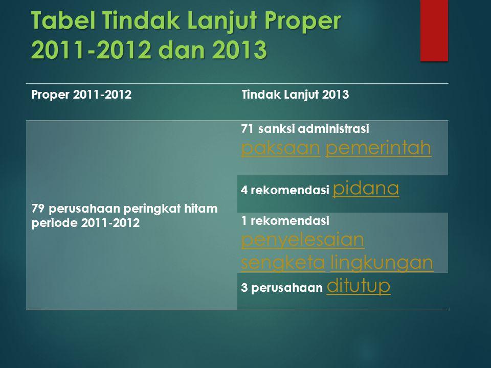 Tabel Tindak Lanjut Proper 2011-2012 dan 2013 Proper 2011-2012Tindak Lanjut 2013 79 perusahaan peringkat hitam periode 2011-2012 71 sanksi administras
