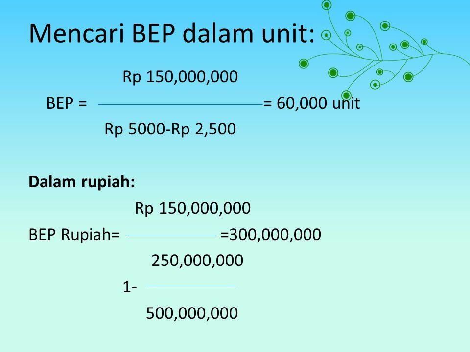 Mencari BEP dalam unit: Rp 150,000,000 BEP == 60,000 unit Rp 5000-Rp 2,500 Dalam rupiah: Rp 150,000,000 BEP Rupiah= =300,000,000 250,000,000 1- 500,00