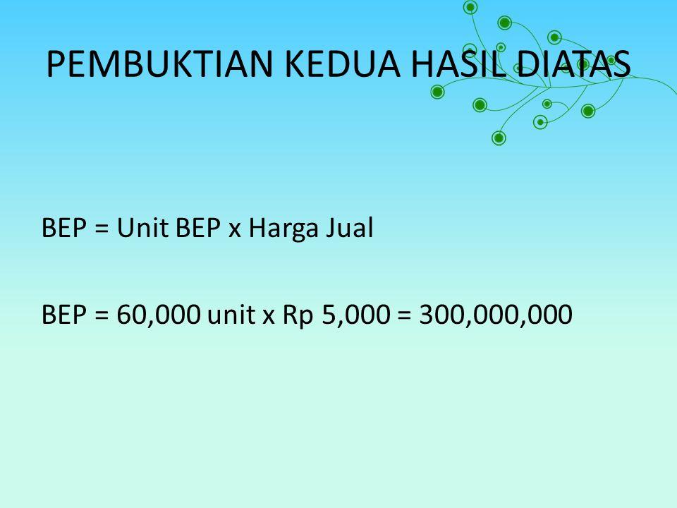 PEMBUKTIAN KEDUA HASIL DIATAS BEP = Unit BEP x Harga Jual BEP = 60,000 unit x Rp 5,000 = 300,000,000