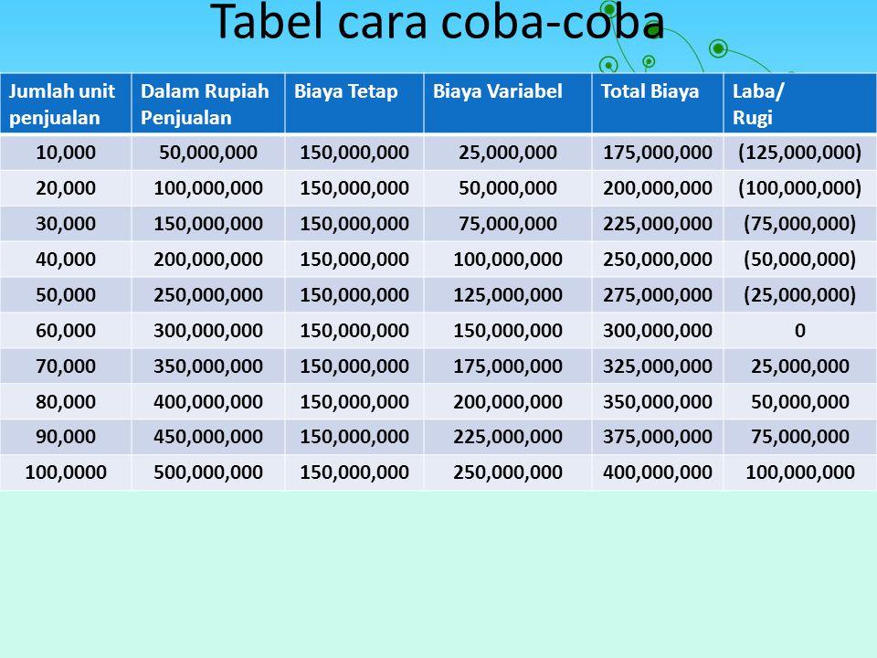 Tabel cara coba-coba Jumlah unit penjualan Dalam Rupiah Penjualan Biaya TetapBiaya VariabelTotal BiayaLaba/ Rugi 10,00050,000,000150,000,00025,000,000