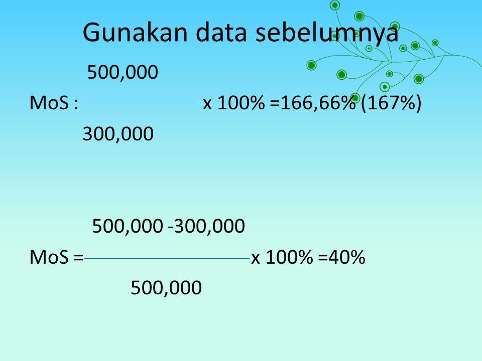 Gunakan data sebelumnya 500,000 MoS : x 100% =166,66% (167%) 300,000 500,000 -300,000 MoS = x 100% =40% 500,000