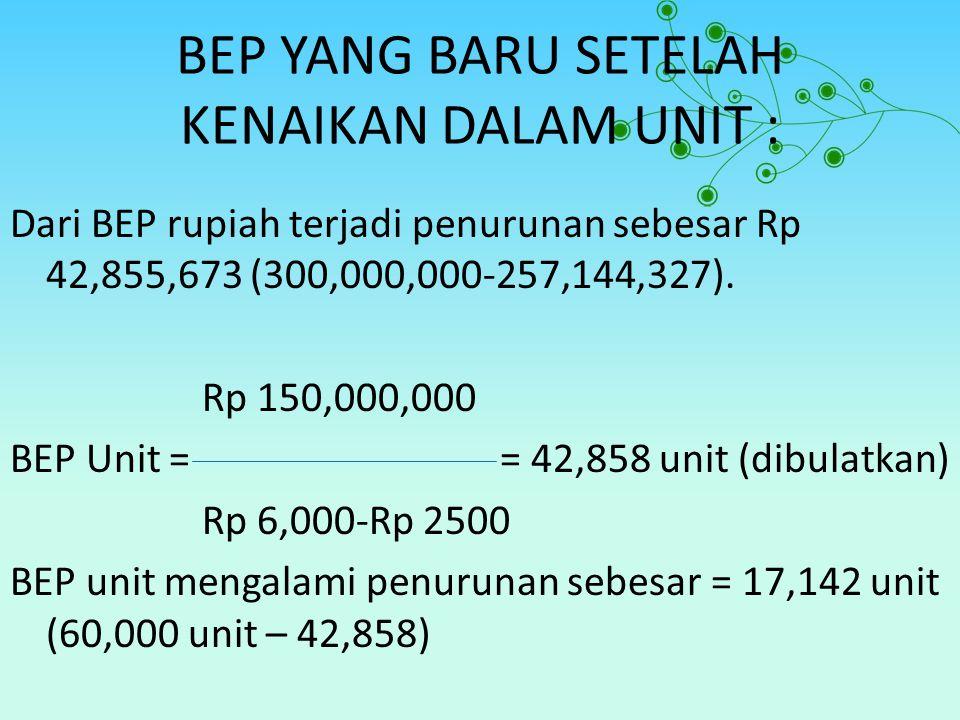 BEP YANG BARU SETELAH KENAIKAN DALAM UNIT : Dari BEP rupiah terjadi penurunan sebesar Rp 42,855,673 (300,000,000-257,144,327). Rp 150,000,000 BEP Unit