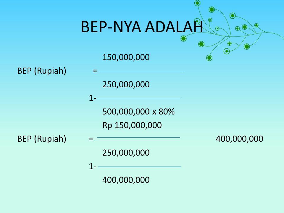 BEP-NYA ADALAH 150,000,000 BEP (Rupiah) = 250,000,000 1- 500,000,000 x 80% Rp 150,000,000 BEP (Rupiah) =400,000,000 250,000,000 1- 400,000,000