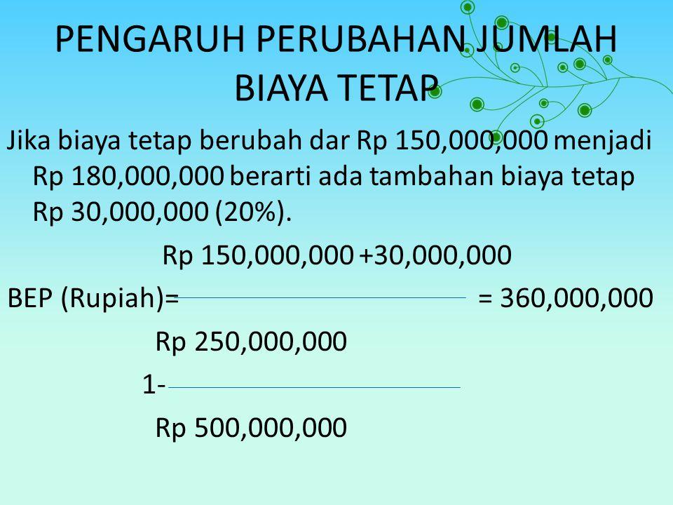 PENGARUH PERUBAHAN JUMLAH BIAYA TETAP Jika biaya tetap berubah dar Rp 150,000,000 menjadi Rp 180,000,000 berarti ada tambahan biaya tetap Rp 30,000,00