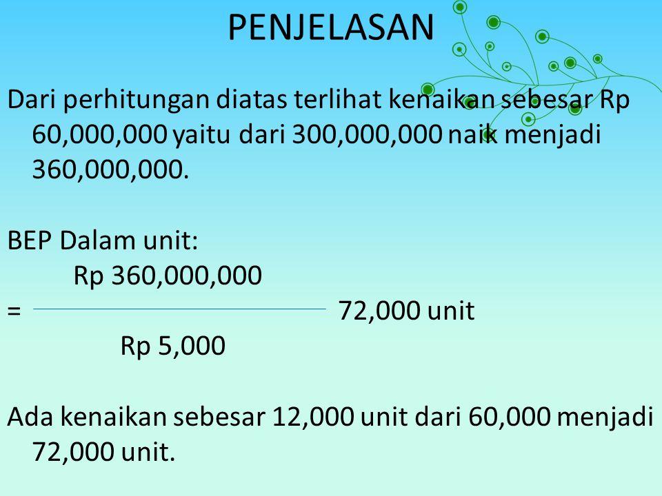 PENJELASAN Dari perhitungan diatas terlihat kenaikan sebesar Rp 60,000,000 yaitu dari 300,000,000 naik menjadi 360,000,000. BEP Dalam unit: Rp 360,000