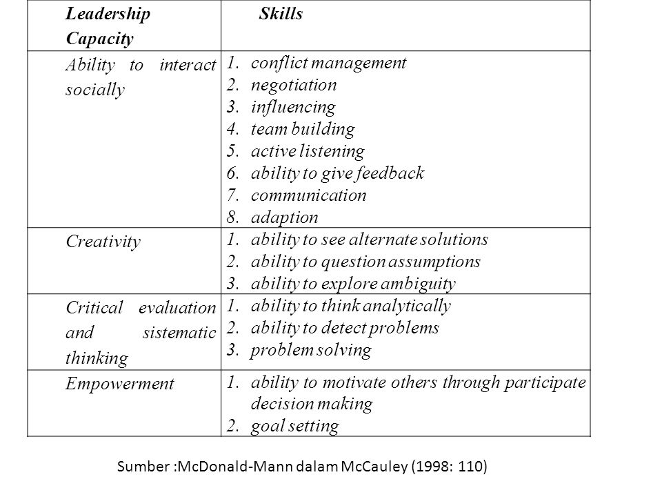 Leadership Capacity Skills Ability to interact socially 1.conflict management 2.negotiation 3.influencing 4.team building 5.active listening 6.ability