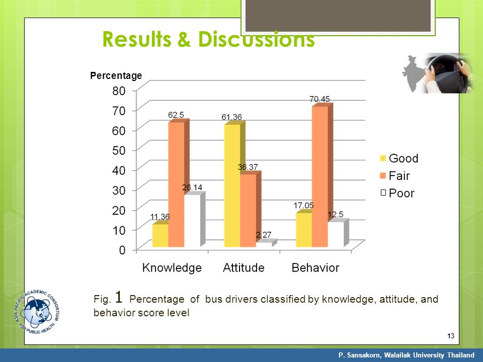 13 Results & Discussions Fig. 1 Percentage of bus drivers classified by knowledge, attitude, and behavior score level P. Sansakorn, Walailak Universit