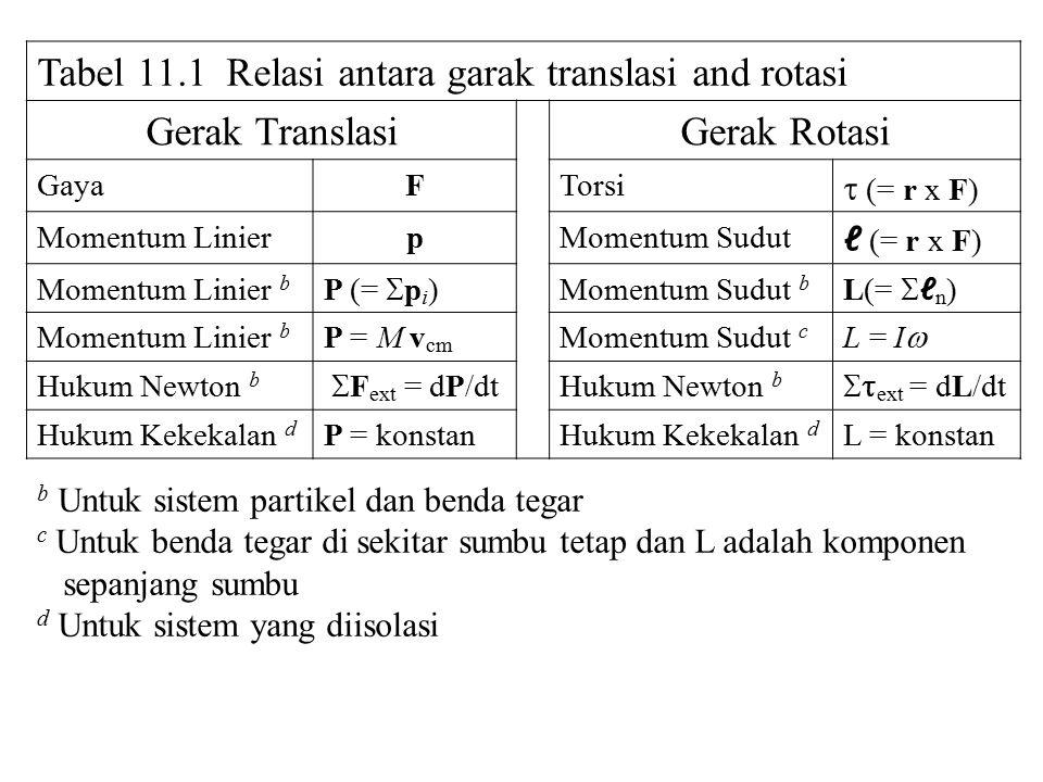 Tabel 11.1 Relasi antara garak translasi and rotasi Gerak TranslasiGerak Rotasi GayaFTorsi  (= r x F) Momentum LinierpMomentum Sudut ℓ (= r x F) Momentum Linier b P (=  p i ) Momentum Sudut b L(=  ℓ n ) Momentum Linier b P = M v cm Momentum Sudut c L = I  Hukum Newton b  F ext = dP/dt Hukum Newton b  ext = dL/dt Hukum Kekekalan d P = konstanHukum Kekekalan d L = konstan b Untuk sistem partikel dan benda tegar c Untuk benda tegar di sekitar sumbu tetap dan L adalah komponen sepanjang sumbu d Untuk sistem yang diisolasi