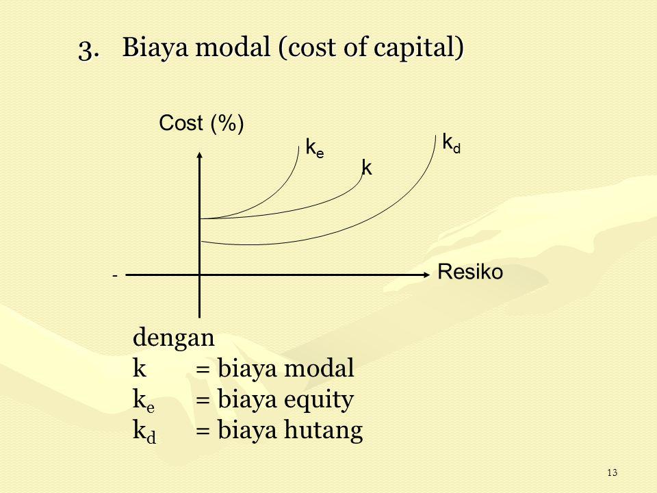 13 3.Biaya modal (cost of capital) Resiko Cost (%) - keke k kdkd dengan k= biaya modal k e = biaya equity k d = biaya hutang