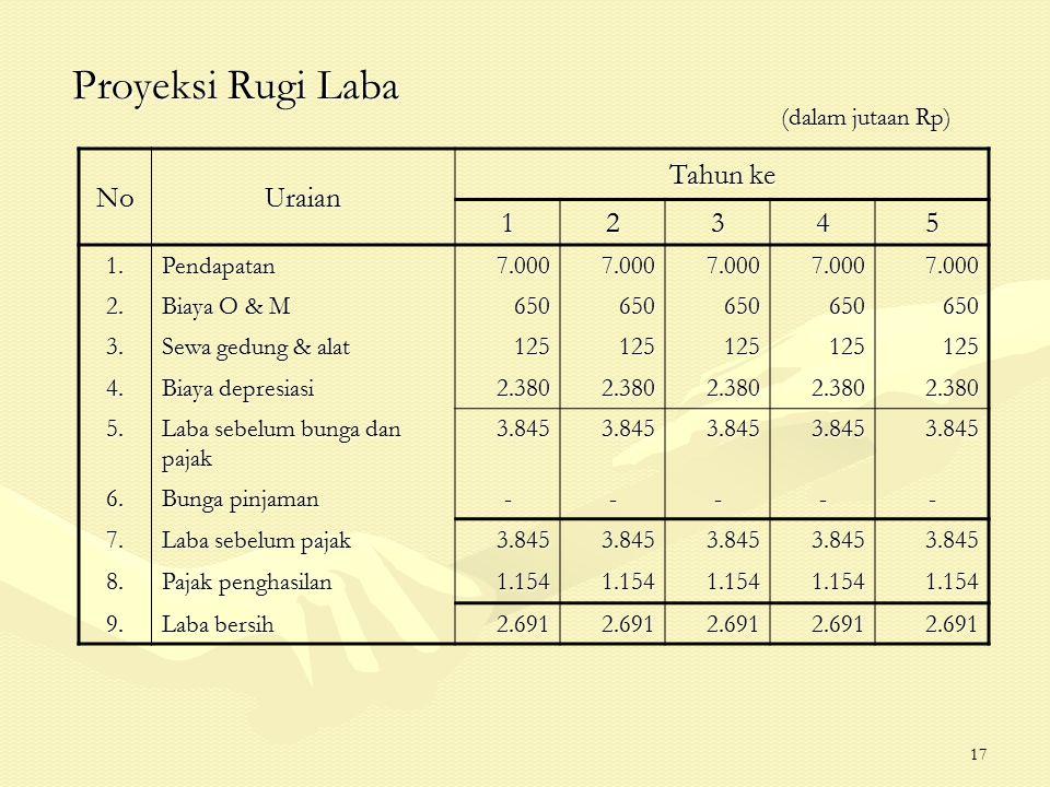17 Proyeksi Rugi Laba NoUraian Tahun ke 12345 1.Pendapatan7.0007.0007.0007.0007.000 2. Biaya O & M 650650650650650 3. Sewa gedung & alat 1251251251251