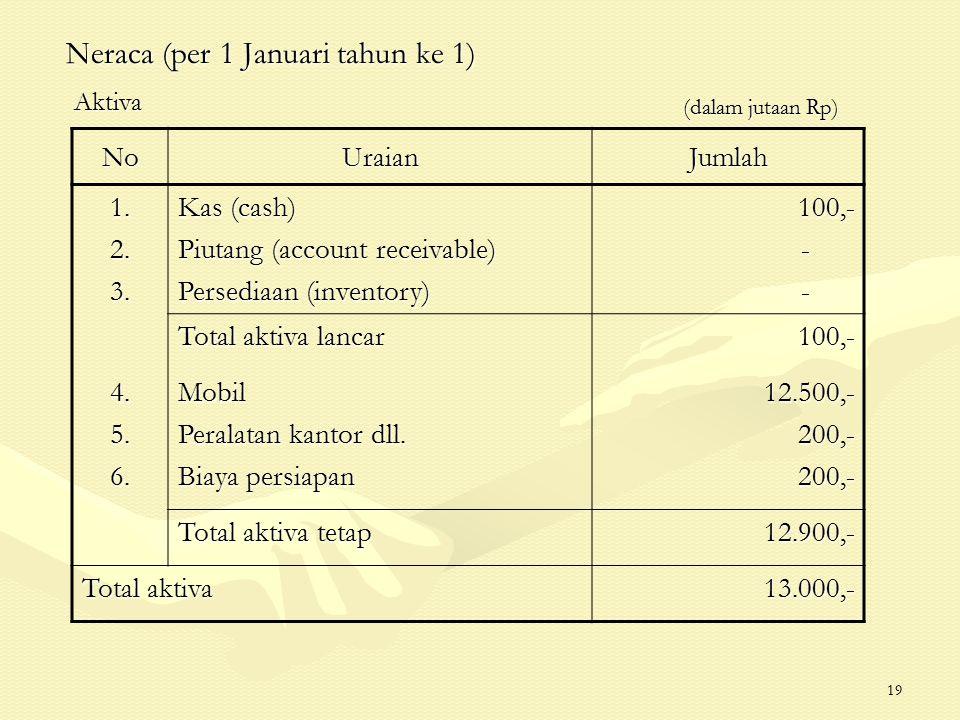 19 Neraca (per 1 Januari tahun ke 1) (dalam jutaan Rp) (dalam jutaan Rp) NoUraianJumlah 1.2.3.