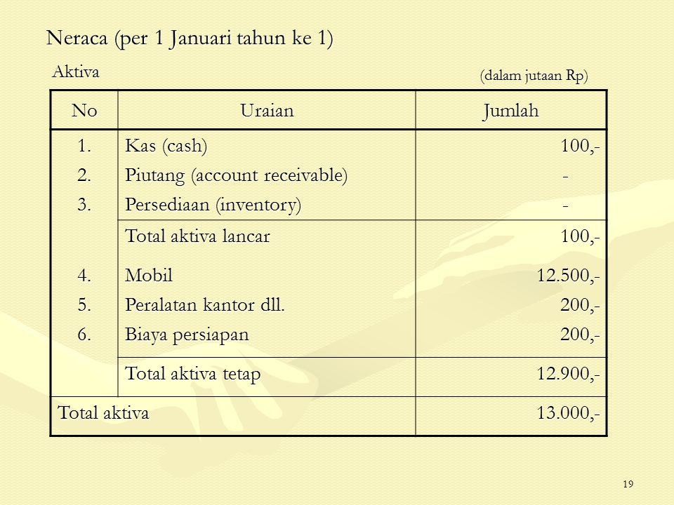 19 Neraca (per 1 Januari tahun ke 1) (dalam jutaan Rp) (dalam jutaan Rp) NoUraianJumlah 1.2.3. Kas (cash) Piutang (account receivable) Persediaan (inv
