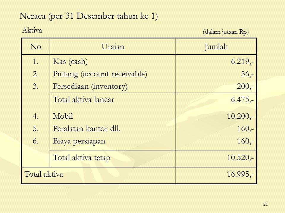 21 Neraca (per 31 Desember tahun ke 1) (dalam jutaan Rp) (dalam jutaan Rp) NoUraianJumlah 1.2.3. Kas (cash) Piutang (account receivable) Persediaan (i