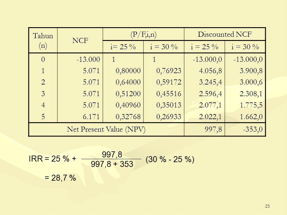 25 Tahun (n) NCF (P/F,i,n) Discounted NCF i= 25 % i = 30 % i = 25 % i = 30 % 012345-13.0005.0715.0715.0715.0716.171 10,800000,640000,512000,409600,32768 10,769230,591720,455160,350130,26933-13.000,04.056,83.245,42.596,42.077,12.022,1-13.000,03.900,83.000,62.308,11.775,51.662,0 Net Present Value (NPV) 997,8-353,0 IRR = 25 % + 997,8 997,8 + 353 (30 % - 25 %) = 28,7 %
