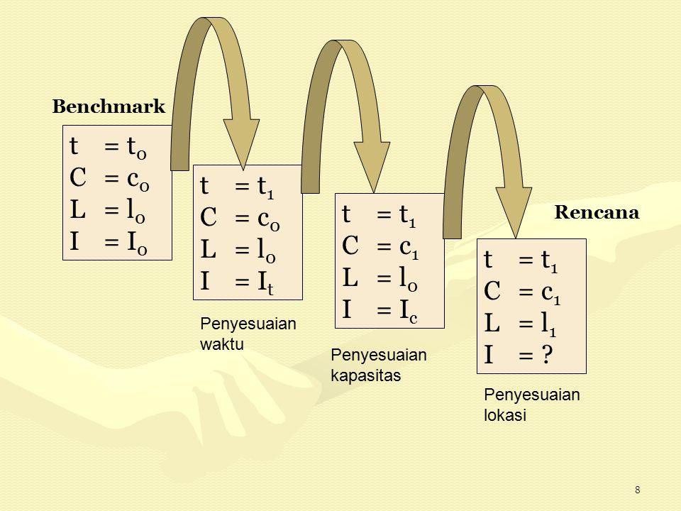 8 t = t 0 C= c 0 L= l 0 I= I 0 t = t 1 C= c 1 L= l 1 I= ? Benchmark Rencana t = t 1 C= c 0 L= l 0 I= I t t = t 1 C= c 1 L= l 0 I= I c Penyesuaian wakt