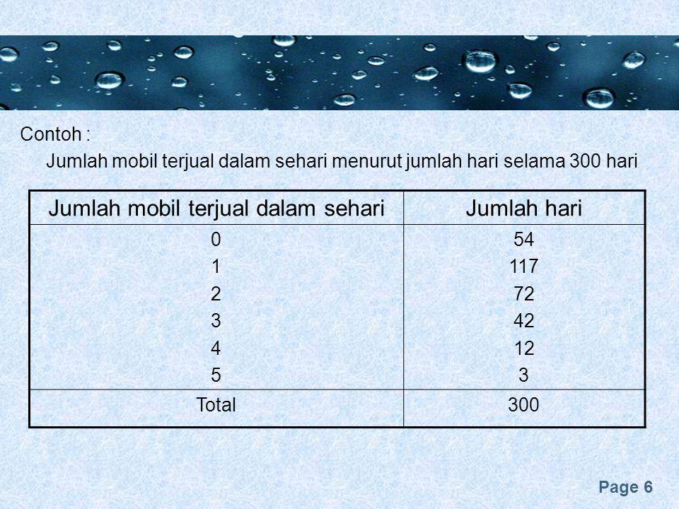 Page 6 Contoh : Jumlah mobil terjual dalam sehari menurut jumlah hari selama 300 hari Jumlah mobil terjual dalam sehariJumlah hari 012345012345 54 117 72 42 12 3 Total300