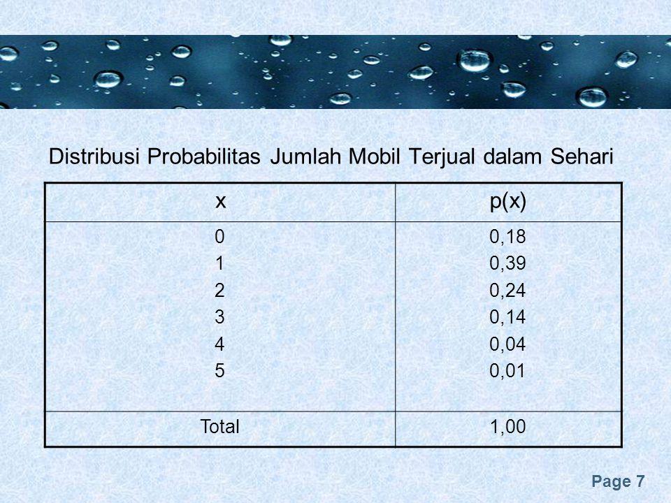 Page 7 Distribusi Probabilitas Jumlah Mobil Terjual dalam Sehari xp(x) 012345012345 0,18 0,39 0,24 0,14 0,04 0,01 Total1,00