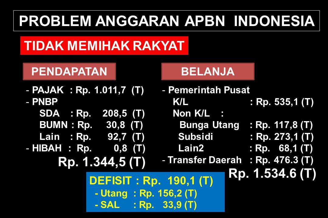 PROBLEM ANGGARAN APBN INDONESIA TIDAK MEMIHAK RAKYAT PENDAPATAN - PAJAK : Rp. 1.011,7 (T) - PNBP SDA : Rp. 208,5 (T) BUMN : Rp. 30,8 (T) Lain : Rp. 92
