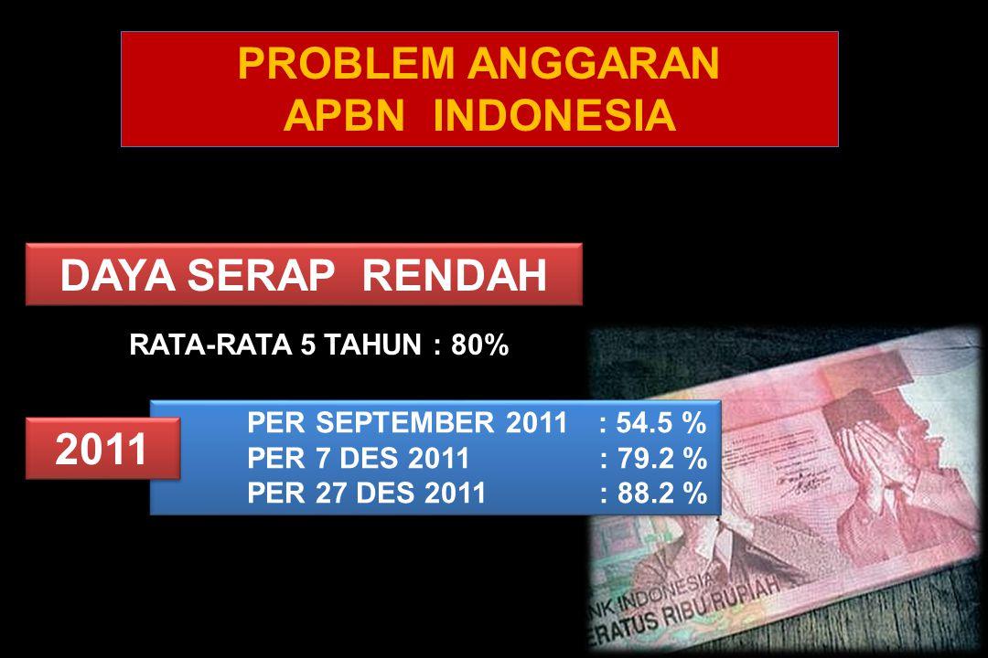 DAYA SERAP RENDAH RATA-RATA 5 TAHUN : 80% PER SEPTEMBER 2011: 54.5 % PER 7 DES 2011 : 79.2 % PER 27 DES 2011 : 88.2 % PER SEPTEMBER 2011: 54.5 % PER 7 DES 2011 : 79.2 % PER 27 DES 2011 : 88.2 % 2011 PROBLEM ANGGARAN APBN INDONESIA PROBLEM ANGGARAN APBN INDONESIA