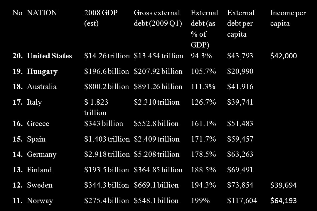 NoNATION 2008 GDP (est) Gross external debt (2009 Q1) External debt (as % of GDP) External debt per capita Income per capita 20.United States$14.26 trillion$13.454 trillion94.3%$43,793 $42,000 19.Hungary$196.6 billion$207.92 billion105.7%$20,990 18.Australia$800.2 billion$891.26 billion111.3%$41,916 17.Italy $ 1.823 trillion $2.310 trillion126.7%$39,741 16.Greece$343 billion$552.8 billion161.1%$51,483 15.Spain$1.403 trillion$2.409 trillion171.7%$59,457 14.Germany$2.918 trillion$5.208 trillion178.5%$63,263 13.Finland$193.5 billion$364.85 billion188.5%$69,491 12.Sweden$344.3 billion$669.1 billion194.3%$73,854 $39,694 11.Norway$275.4 billion$548.1 billion199%$117,604 $64,193