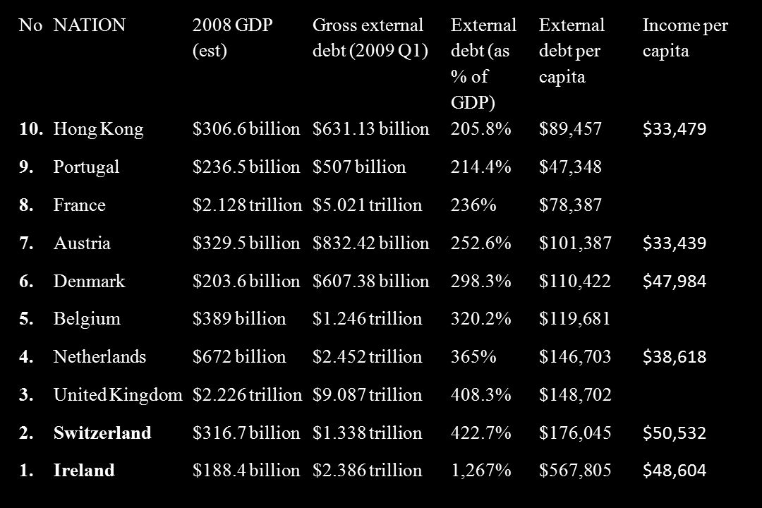 NoNATION 2008 GDP (est) Gross external debt (2009 Q1) External debt (as % of GDP) External debt per capita Income per capita 10.Hong Kong$306.6 billion$631.13 billion205.8%$89,457 $33,479 9.Portugal$236.5 billion$507 billion214.4%$47,348 8.France$2.128 trillion$5.021 trillion236%$78,387 7.Austria$329.5 billion$832.42 billion252.6%$101,387 $33,439 6.Denmark$203.6 billion$607.38 billion298.3%$110,422 $47,984 5.Belgium$389 billion$1.246 trillion320.2%$119,681 4.Netherlands$672 billion$2.452 trillion365%$146,703 $38,618 3.United Kingdom$2.226 trillion$9.087 trillion408.3%$148,702 2.Switzerland$316.7 billion$1.338 trillion422.7%$176,045 $50,532 1.Ireland$188.4 billion$2.386 trillion1,267%$567,805 $48,604