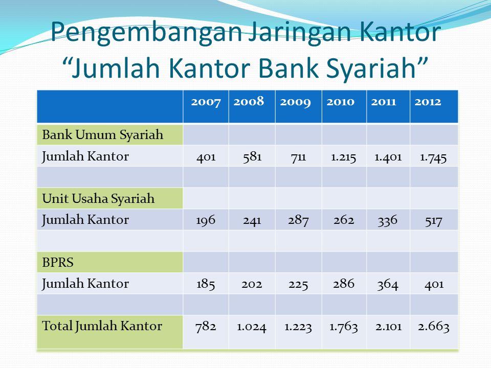 """Pengembangan Jaringan Kantor """"Jumlah Kantor Bank Syariah"""""""