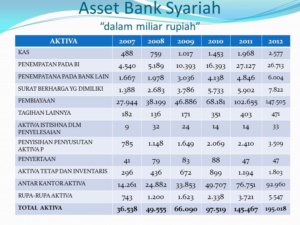 """Asset Bank Syariah """"dalam miliar rupiah"""" AKTIVA 200720082009201020112012 KAS 4887591.0171.4531.968 2.577 PENEMPATAN PADA BI 4.5405.18910.39316.39327.1"""