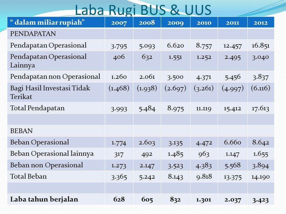 "Laba Rugi BUS & UUS "" dalam miliar rupiah"" 200720082009201020112012 PENDAPATAN Pendapatan Operasional3.7955.0936.6208.75712.45716.851 Pendapatan Opera"