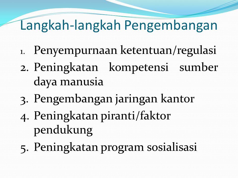 Langkah-langkah Pengembangan 1. Penyempurnaan ketentuan/regulasi 2.Peningkatan kompetensi sumber daya manusia 3.Pengembangan jaringan kantor 4.Peningk
