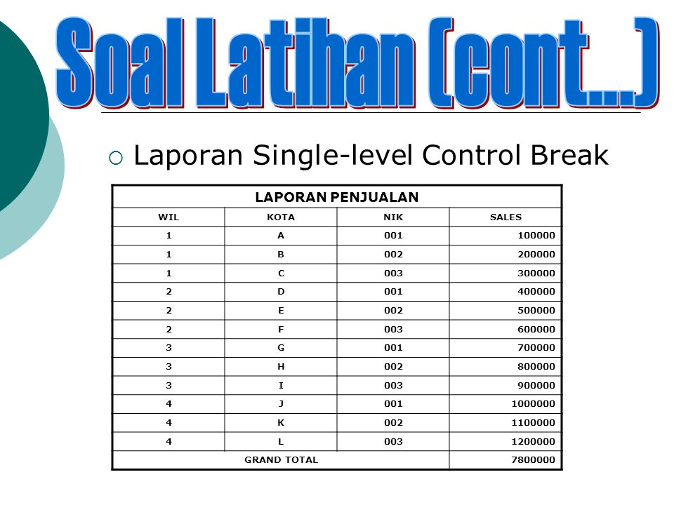 Laporan Single-level Control Break LAPORAN PENJUALAN WILKOTANIKSALES 1A001100000 1B002200000 1C003300000 2D001400000 2E002500000 2F003600000 3G001700000 3H002800000 3I003900000 4J0011000000 4K0021100000 4L0031200000 GRAND TOTAL7800000