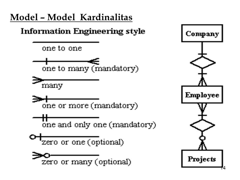 14 Model – Model Kardinalitas