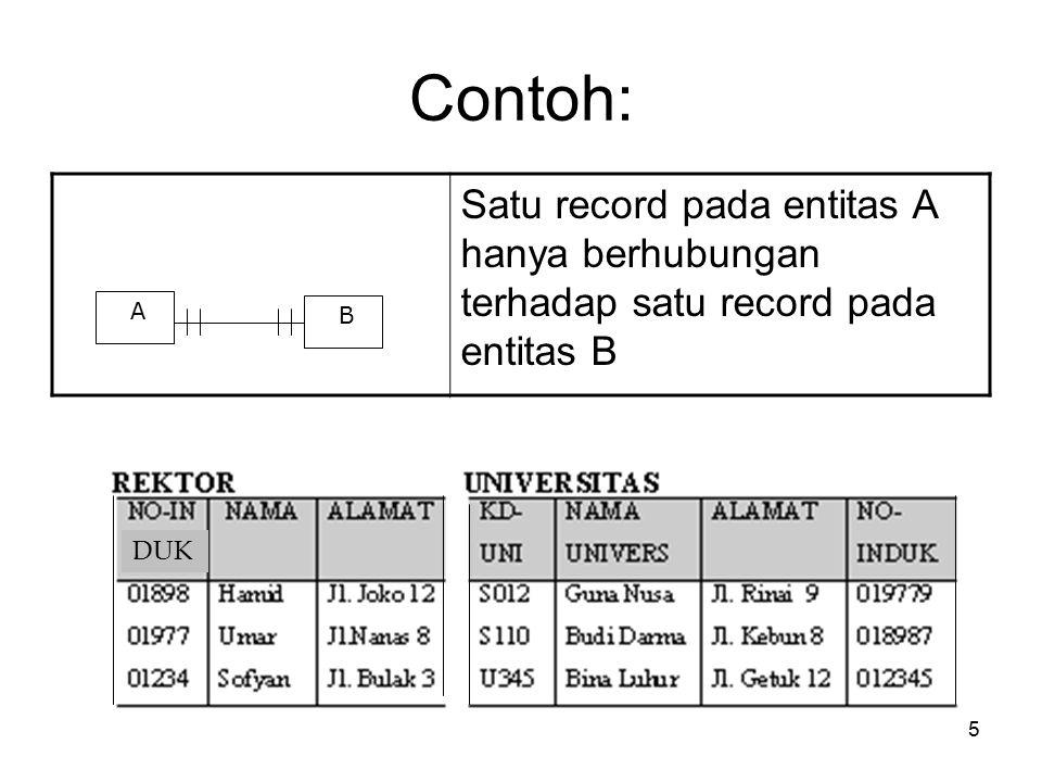 15 Contoh: Satu record pada entitas A hanya berhubungan terhadap satu record pada entitas B A B DUK