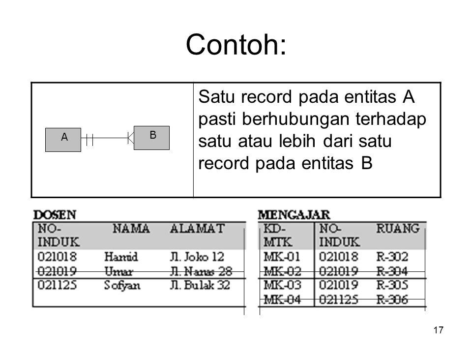 17 Contoh: Satu record pada entitas A pasti berhubungan terhadap satu atau lebih dari satu record pada entitas B A B