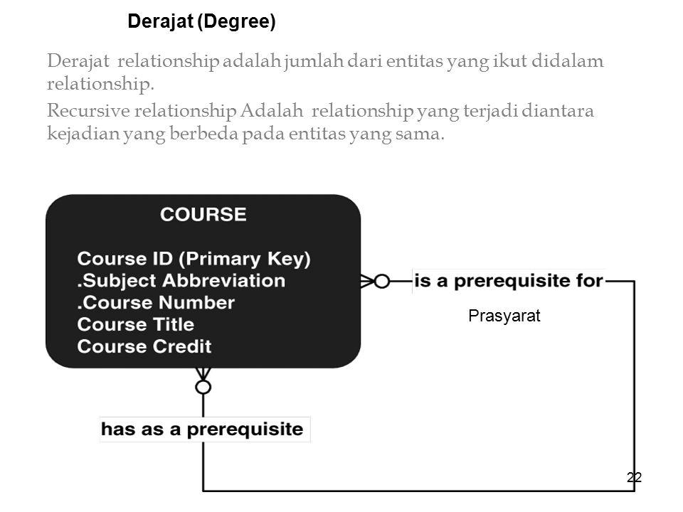 22 Derajat (Degree) Derajat relationship adalah jumlah dari entitas yang ikut didalam relationship. Recursive relationship Adalah relationship yang te