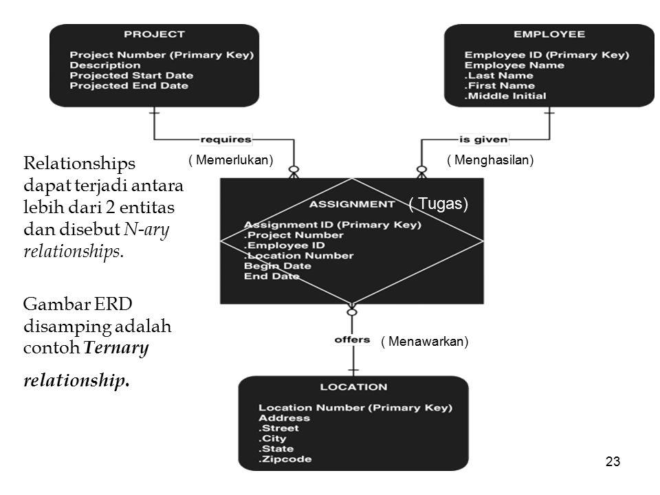 23 Relationships dapat terjadi antara lebih dari 2 entitas dan disebut N-ary relationships. Gambar ERD disamping adalah contoh Ternary relationship. (