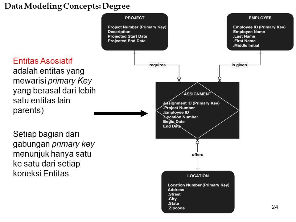 24 Data Modeling Concepts: Degree Entitas Asosiatif adalah entitas yang mewarisi primary Key yang berasal dari lebih satu entitas lain parents) Setiap