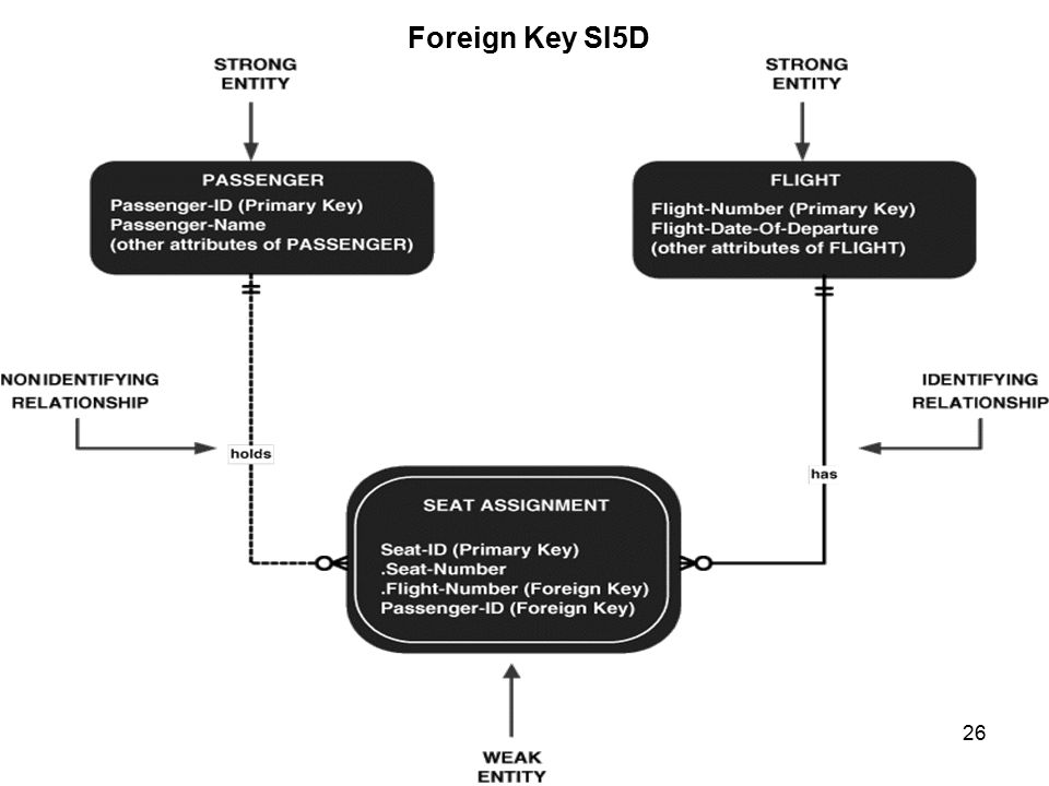26 Foreign Key SI5D