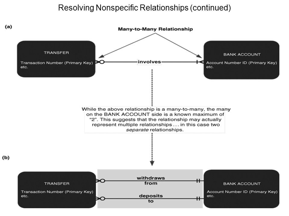 29 Resolving Nonspecific Relationships (continued)
