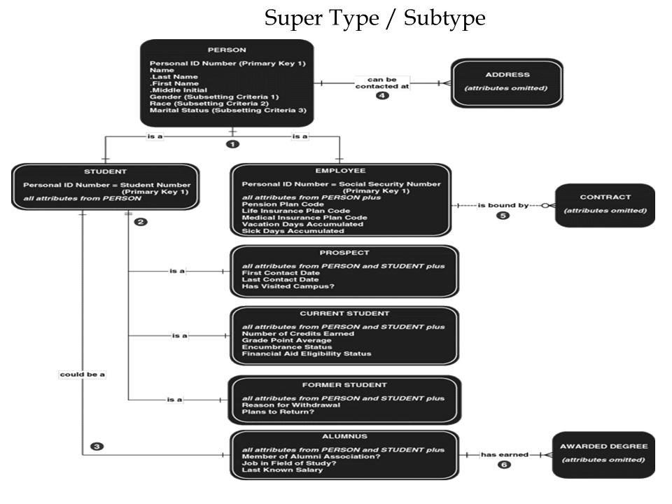 30 Super Type / Subtype