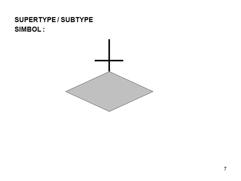 7 SUPERTYPE / SUBTYPE SIMBOL :