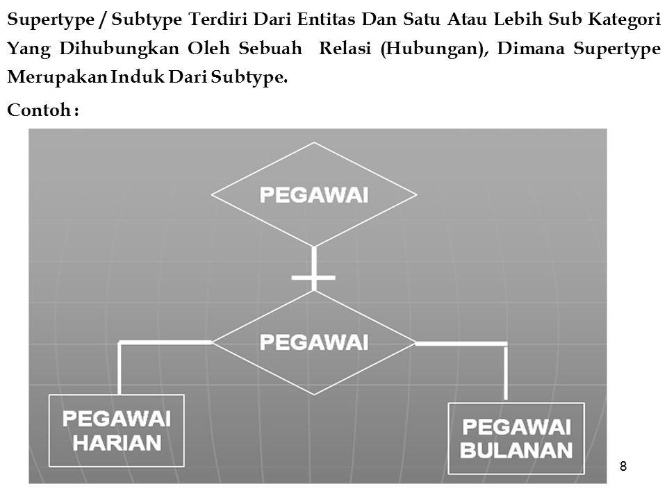 8 Supertype / Subtype Terdiri Dari Entitas Dan Satu Atau Lebih Sub Kategori Yang Dihubungkan Oleh Sebuah Relasi (Hubungan), Dimana Supertype Merupakan