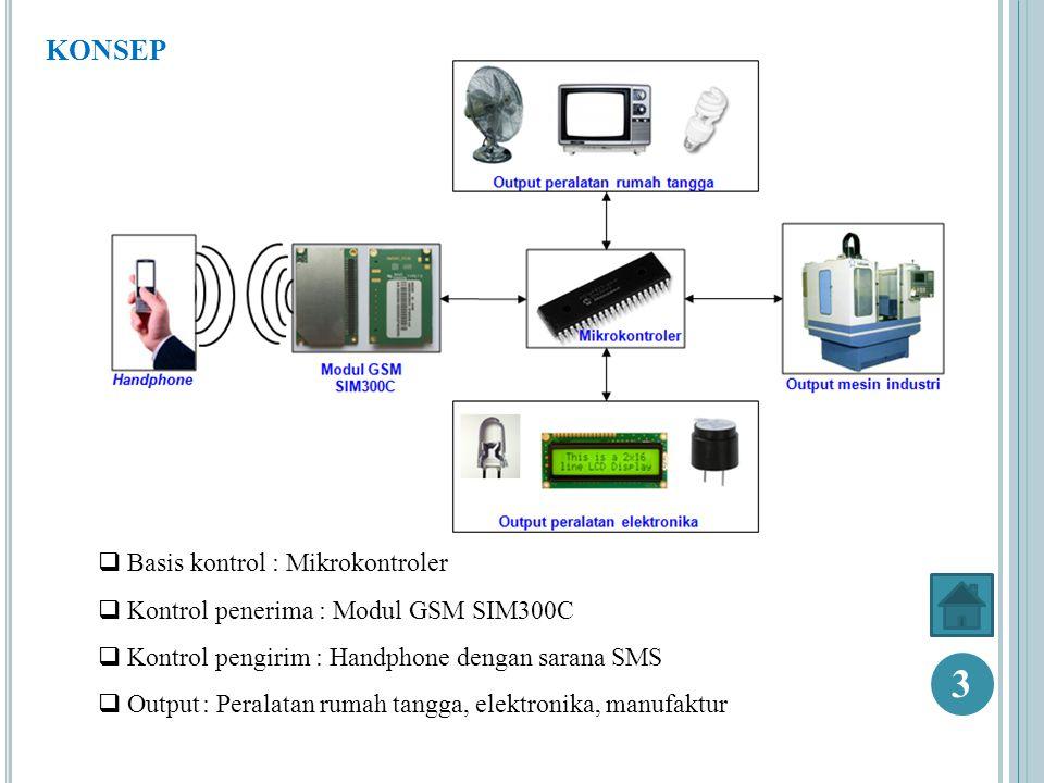 RANCANGAN  Mikrokontroler  Perangkat GSM SIM 300C  Perangkat GSM pengguna ( handphone )  Output 4
