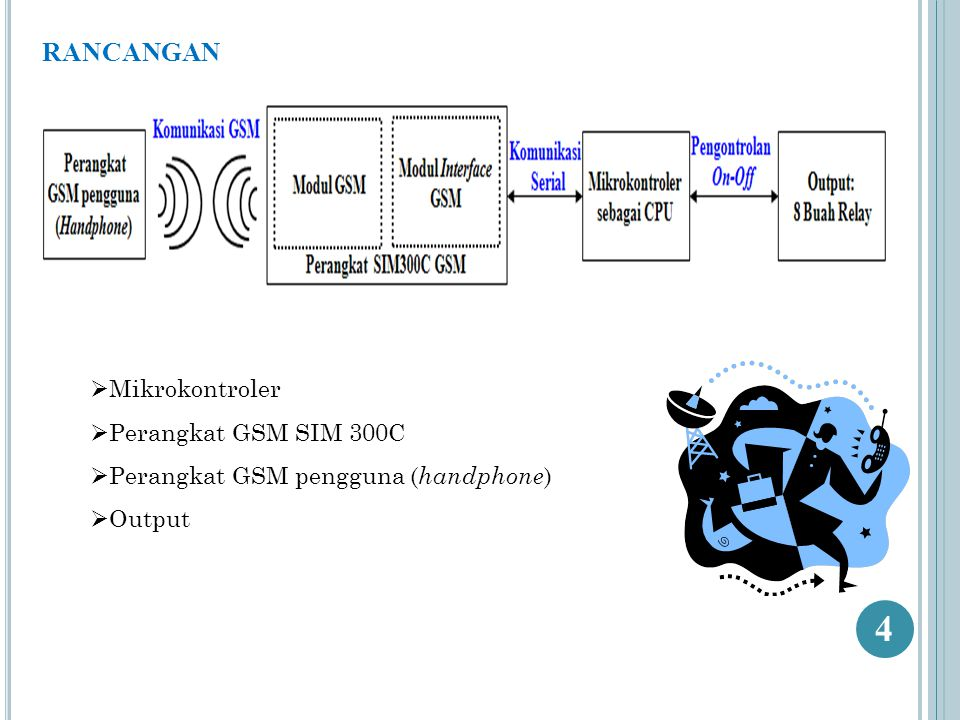 RANCANGAN (lanjutan) Nomor penerima = Nomor pada SIMcard modul interface GSM Nomor pengirim = Terdiri dari nomor utama dan alternatif Saat nomor pengirim yang tidak dikenali (asing) mengirimkan pesan teks maka pesan tersebut akan dihapus (delete).
