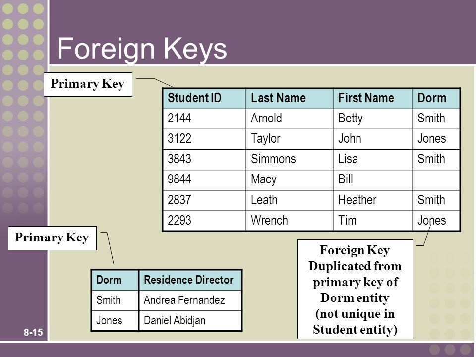 8-15 Foreign Keys Student IDLast NameFirst NameDorm 2144ArnoldBettySmith 3122TaylorJohnJones 3843SimmonsLisaSmith 9844MacyBill 2837LeathHeatherSmith 2293WrenchTimJones DormResidence Director SmithAndrea Fernandez JonesDaniel Abidjan Primary Key Foreign Key Duplicated from primary key of Dorm entity (not unique in Student entity)